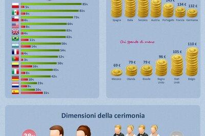 Infografica Matrimonio&Crisi: quanto spendono gli invitati di nozze?
