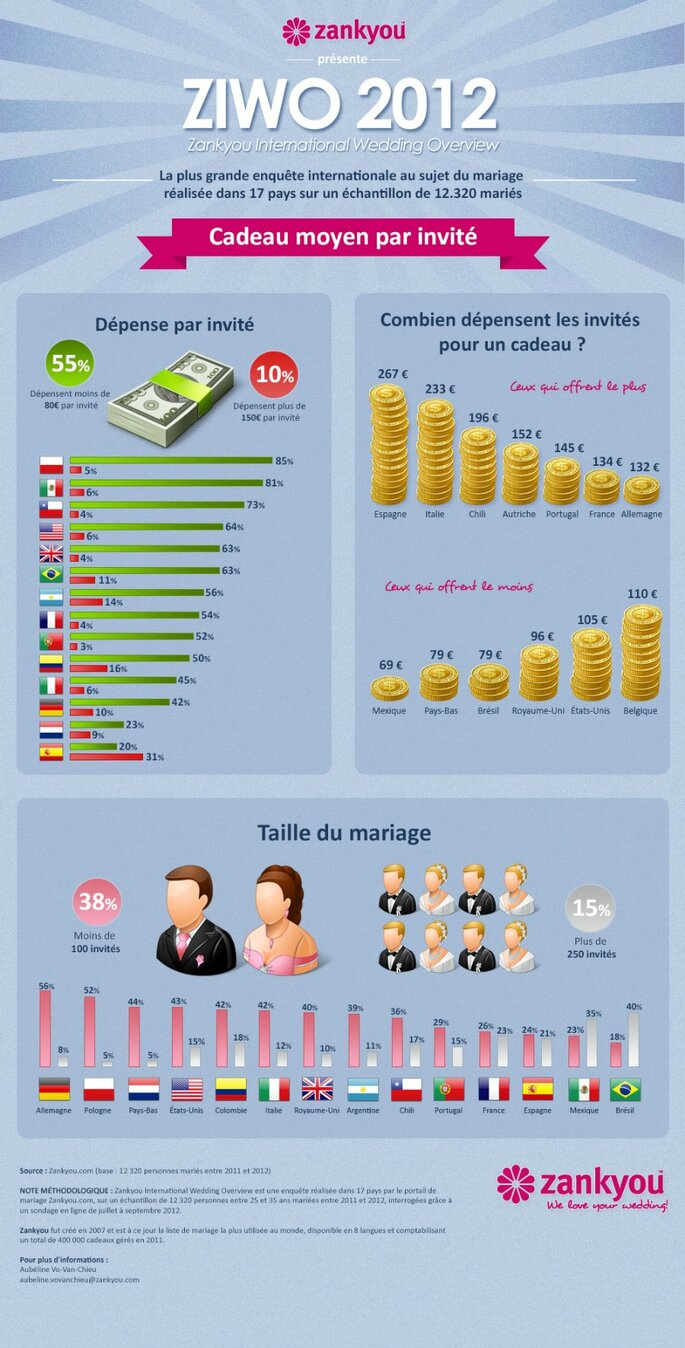 ZIWO 2012 : Enquête internationale sur les mariages
