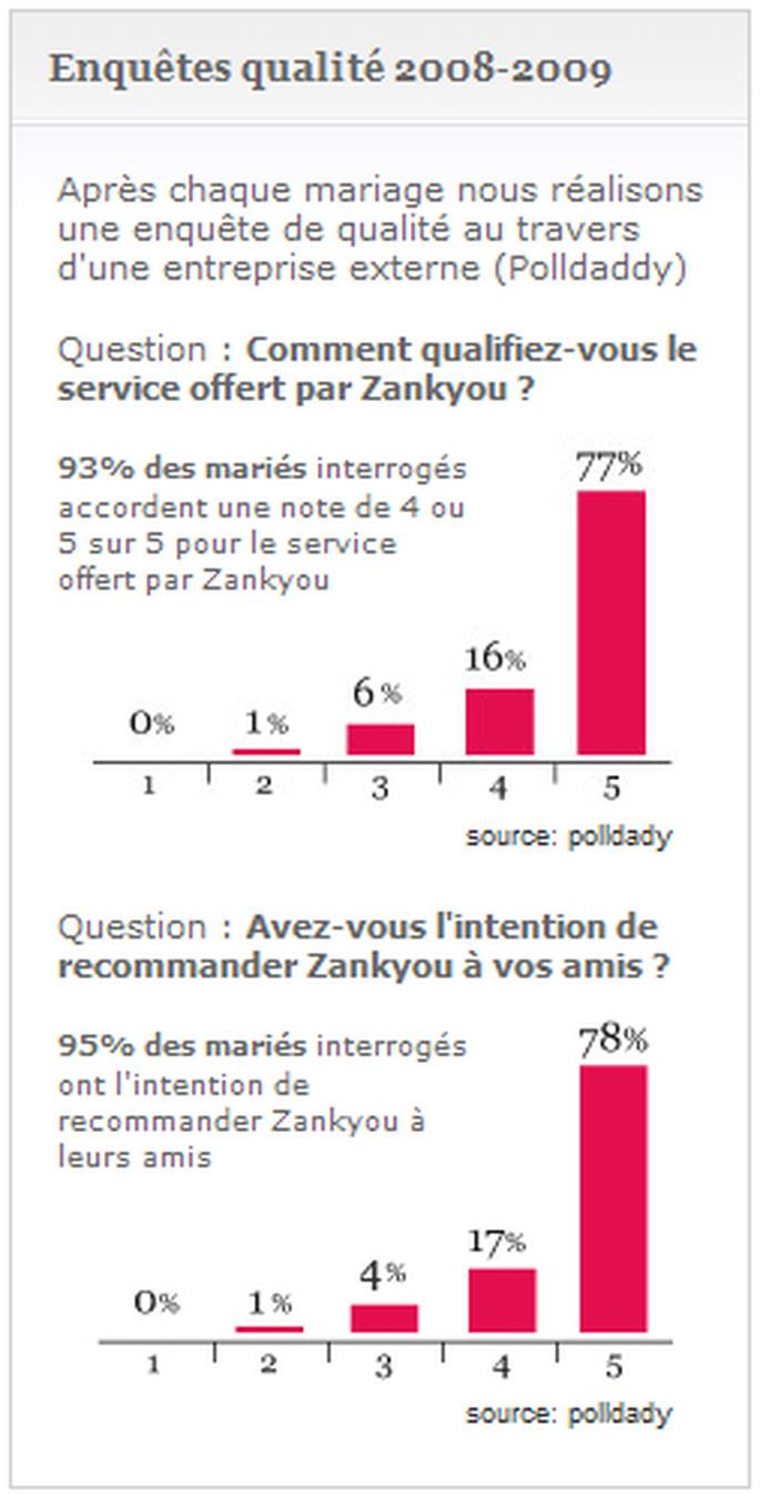 Etude qualité Zankyou : quelques chiffres